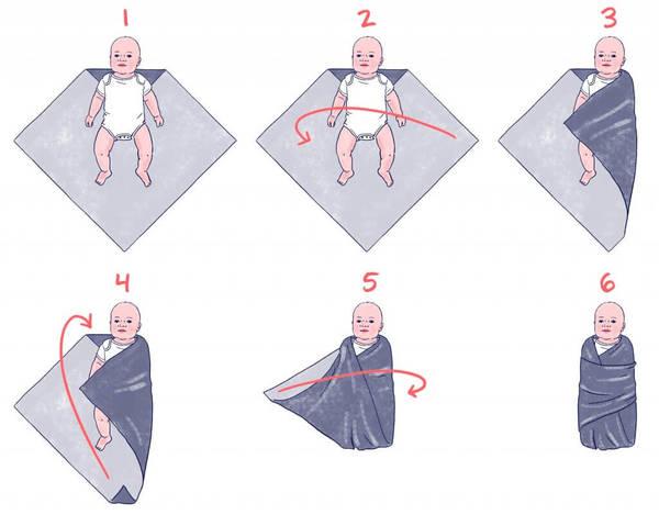 Как запеленать новорожденного в пеленку схема фото 112