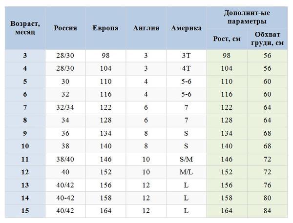 как определить размер одежды ребенка, таблица размеров детской одежды по возрасту